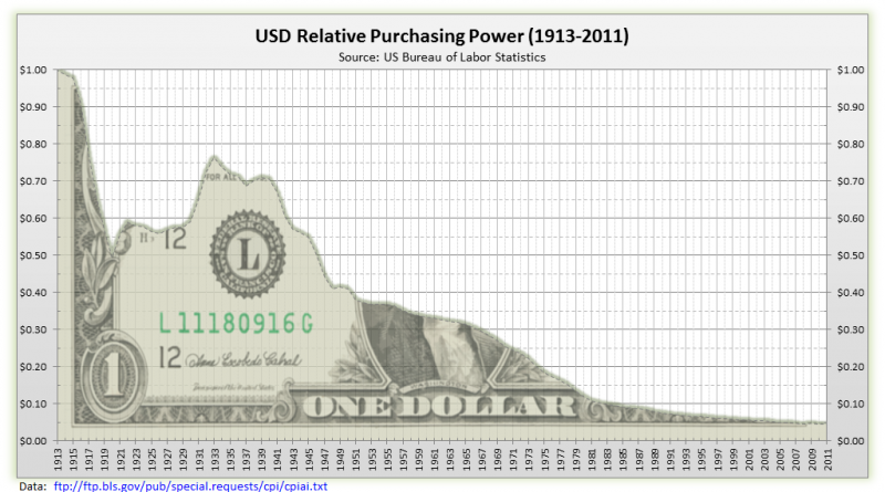 Inflation US Dollar
